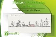 Planta de Balanceados en Pellets MEELKO