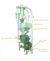 Molino para harina de trigo 300-400kg ki